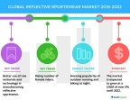 Technavio has published a new market research report on the global reflective sportswear market from 2018-2022. (Graphic: Business Wire)