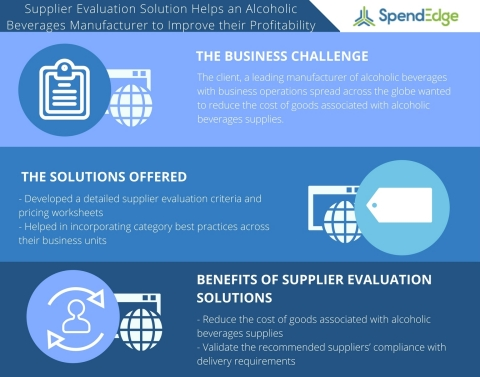 Supplier Evaluation Study on the Alcoholic Beverages Industry (Graphic: Business Wire)