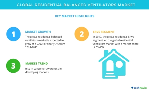 Technavio has published a new market research report on the global residential balanced ventilators market from 2018-2022. (Graphic: Business Wire)