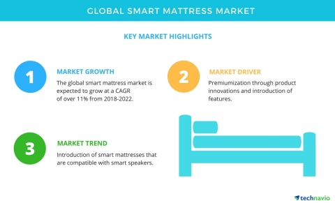 Technavio has published a new market research report on the global smart mattress market from 2018-2022. (Graphic: Business Wire)