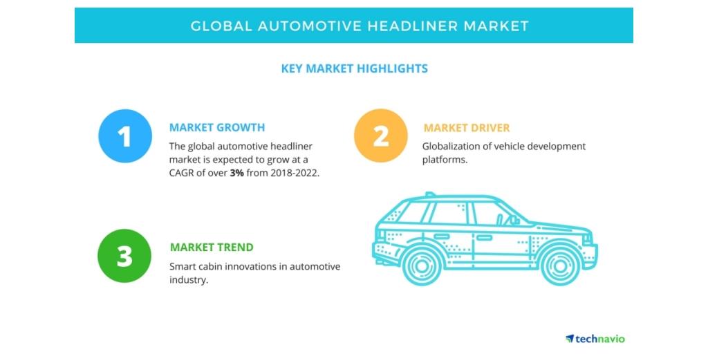 APAC Tops the Global Automotive Headliner Market | Technavio ...