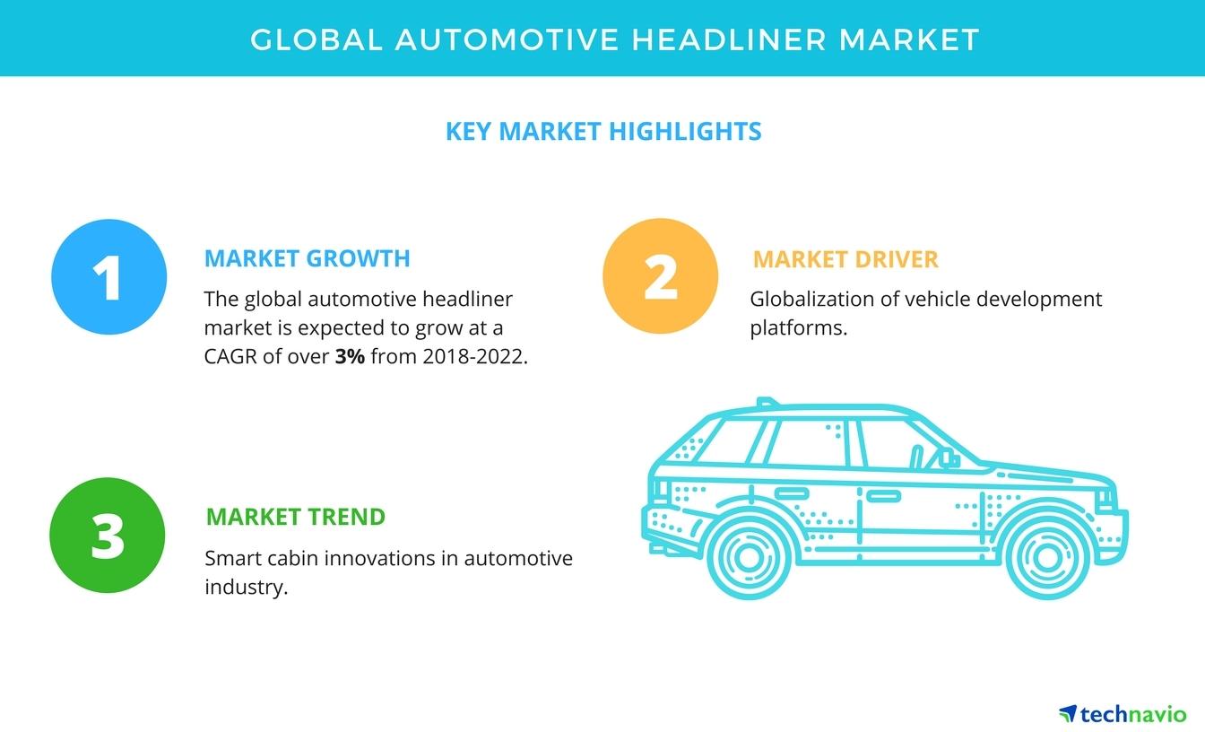 APAC Tops the Global Automotive Headliner Market   Technavio ...