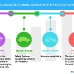 Top Insights on the Dead Reckoning Sensor System Market | Technavio