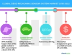 Technavio has published a new market research report on the global dead reckoning sensor system market from 2018-2022. (Graphic: Business Wire)