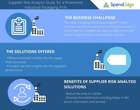 Supplier Risk Analysis Study for a Prominent Industrial Packaging Firm – A Case Study on Mitigating Supply Chain Risks (Graphic: Business Wire)