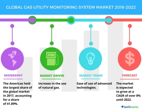 Technavio has published a new market research report on the global gas utility monitoring system market from 2018-2022. (Graphic: Business Wire)