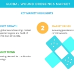 Wound Dressings Market – Increasing Prevalence of Acute and Chronic Wounds to Promote Growth | Technavio