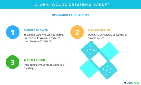 Technavio has published a new market research report on the global wound dressings market from 2018-2022. (Graphic: Business Wire)