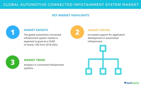 Technavio has published a new market research report on the global automotive connected infotainment system market from 2018-2022. (Graphic: Business Wire)