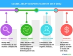 Technavio has published a new market research report on the global baby diapers market from 2018-2022. (Graphic: Business Wire)