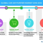 Global Car Air Purifier Market – Development of Multi-functional Products to Boost Growth | Technavio