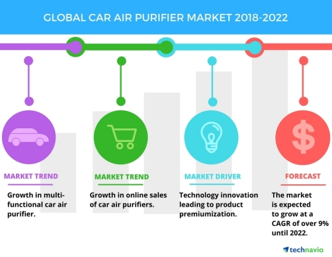 Technavio has published a new market research report on the global car air purifier market from 2018-2022. (Graphic: Business Wire)