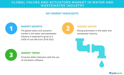 Technavio has published a new market research report on the global valves and actuators market in water and wastewater industry from 2018-2022. (Graphic: Business Wire)