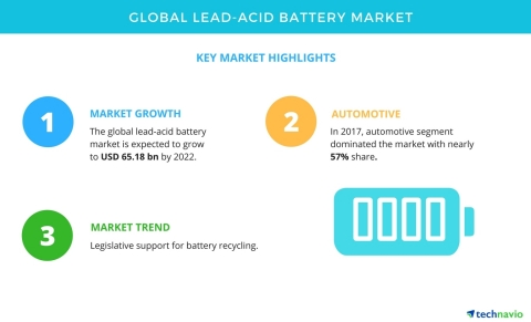Technavio has published a new market research report on the global lead-acid battery market from 2018-2022. (Graphic: Business Wire)