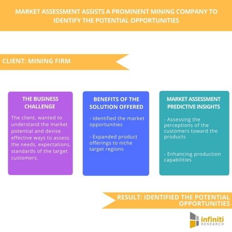 Market Assessment Assists a Prominent Mining Company to Identify the Potential Opportunities (Graphic: Business Wire)