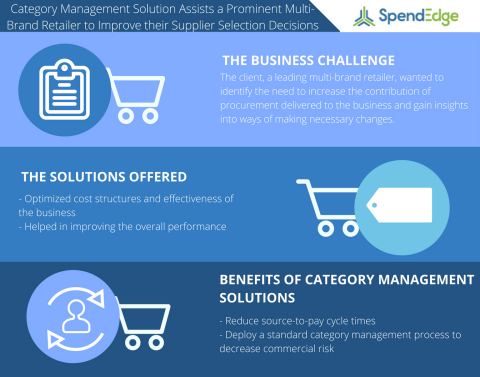 Category Management Solution Assists a Prominent Multi-Brand Retailer to Improve their Supplier Selection Decisions