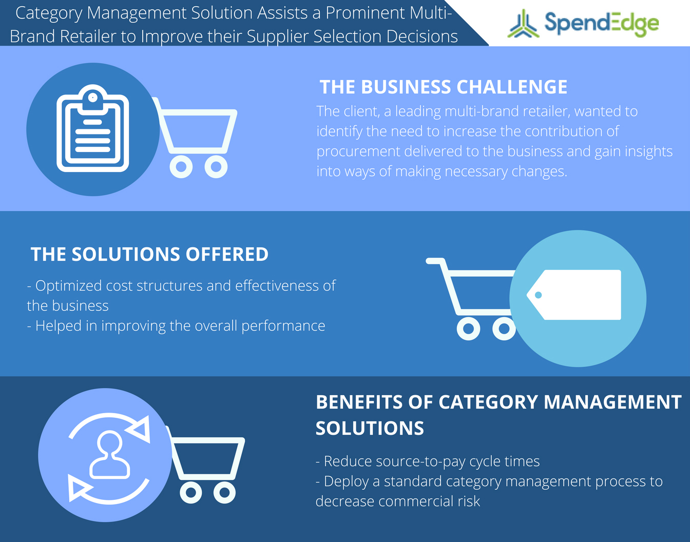 Category Management Solution Assists a Prominent Multi-Brand ...