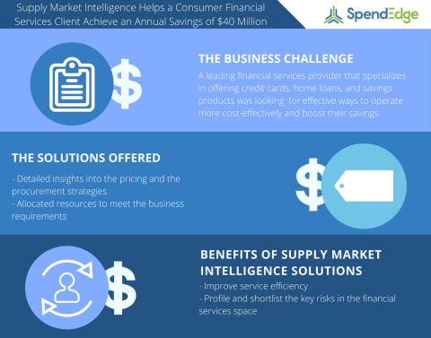 Supply Market Intelligence Study on the Financial Services Sector (Graphic: Business Wire)