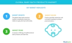 Technavio has published a new market research report on the global baby bath products market from 2018-2022. (Graphic: Business Wire)