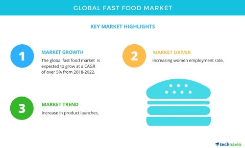 Technavio has published a new market research report on the global fast food market from 2018-2022. (Graphic: Business Wire)