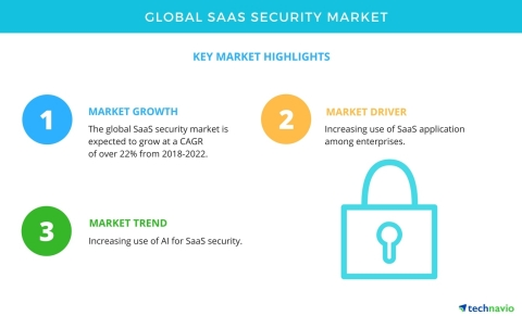Technavio has published a new market research report on the global SaaS security market from 2018-20 ...