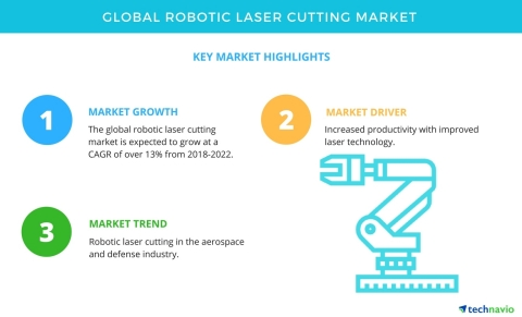 Technavio has published a new market research report on the global robotic laser cutting market from 2018-2022. (Graphic: Business Wire)