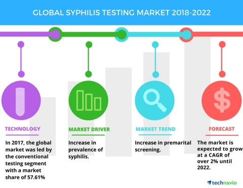 Technavio has published a new market research report on the global syphilis testing market from 2018-2022. (Graphic: Business Wire)