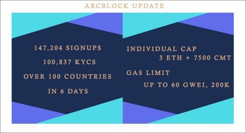 ArcBlock I.C.O. Update