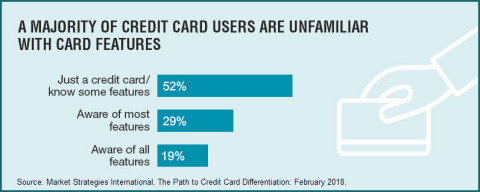 A Majority of Credit Card Users Are Unfamiliar with Card Features (Graphic: Business Wire)
