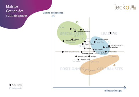 In Lecko's latest analysis of knowledge sharing platforms, elium stands out in the Leader quadrant, thanks to high scores in both quality of experience and functionalities. (Graphic: Business Wire)
