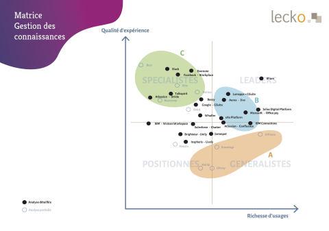 """Dans le dernier référentiel du cabinet de conseil Lecko, elium est positionné clairement en tête du quadrant leader de la catégorie """"gestion de connaissances"""", grâce à d'excellents résultats, tant en termes de richesse d'usage que de qualité d'expérience. (Graphic: Business Wire)"""