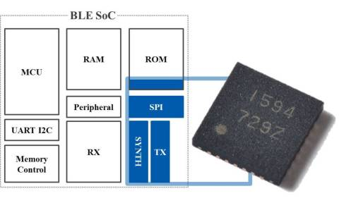 Simple Configuration: Transmit-only stand alone Bluetooth(R) Low Energy (BLE) Beacon Soc (Graphic: Business Wire)
