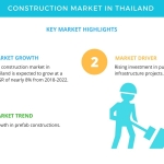 Top Insights on the Construction Market in Thailand| Technavio