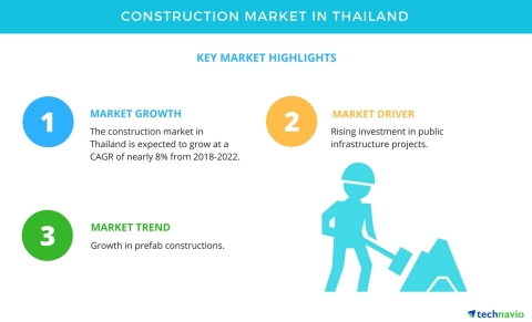 Technavio has published a new market research report on the construction market in Thailand from 2018-2022. (Graphic: Business Wire)