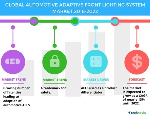 Technavio has published a new market research report on the global automotive adaptive front lighting system market from 2018-2022. (Graphic: Business Wire)