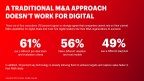 A traditional M&A approach doesn't work for digital (Graphic: Business Wire)