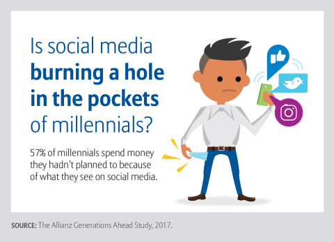 New data about millennials' finances from Allianz Life Insurance Company of North America (Graphic: Allianz Life)