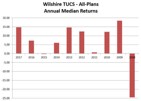 Wilshire TUCS - All-Plans Annual Median Returns