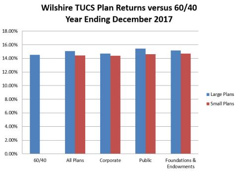 Wilshire TUCS Plan Returns versus 60/40 Year Ending December 2017