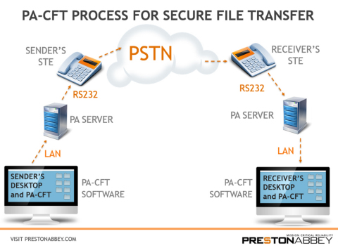 Preston Abbey PA-CFT (Classified File Transfer): New process for transmitting government classified files through Secure Telephone Equipment (STEs) (Graphic: Business Wire)