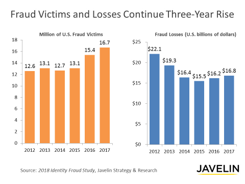 Fraud Victims and Losses Continue Three-Year Rise (Graphic: Javelin Strategy & Research)