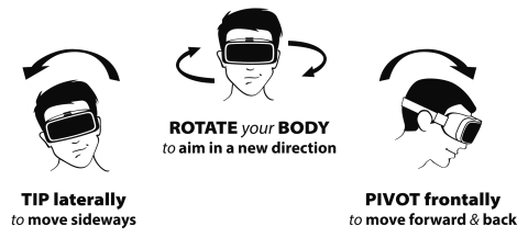Without any custom hardware, BodyNav uses distinct sensor axes for independent functions to maintain equilibrium in the body's proprioceptive system. Viewers simply lean, using either their head or torso, to move themselves through virtual spaces, or to move their drones through remote physical spaces. This allows the sensory receptors, which receive stimuli internally and relate to the body's position and movement, to properly engage with virtual or remote content, synchronizing visual and vestibular senses and reducing motion sickness-inducing factors. (Photo: Business Wire)