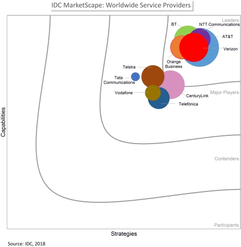 IDC MarketScape: Worldwide Service Providers (Graphic: Business Wire)