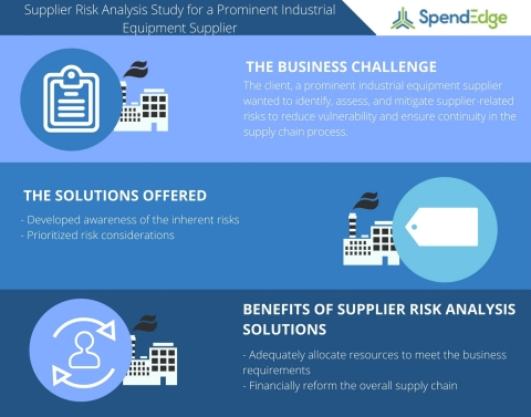 Supplier Risk Analysis Study for a Prominent Industrial Equipment Supplier (Graphic: Business Wire)