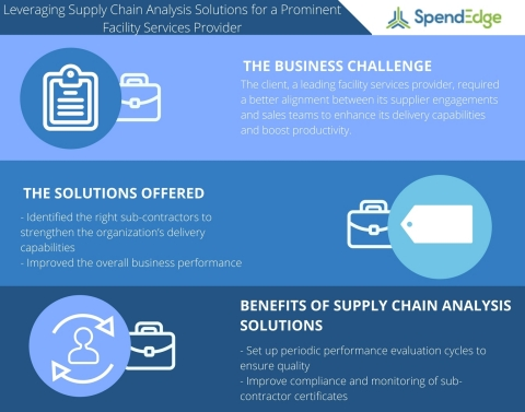 Leveraging Supply Chain Analysis Solutions for a Prominent Facility Services Provider (Graphic: Business Wire)