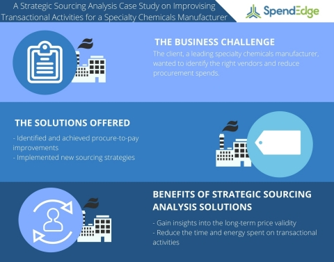 A Strategic Sourcing Analysis Case Study on Improvising Transactional Activities for a Leading Specialty Chemicals Manufacturer (Photo: Business Wire)