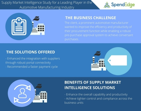 Supply Market Intelligence Study for a Leading Player in the Automotive Manufacturing Industry (Photo: Business Wire)