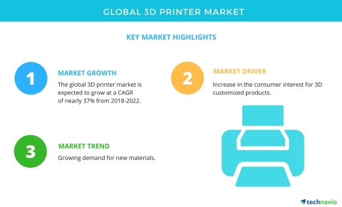 Technavio has published a new market research report on the global 3D printer market from 2018-2022. ...