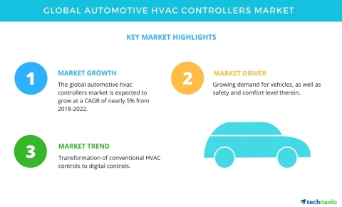 Technavio has published a new market research report on the global automotive HVAC controllers market from 2018-2022. (Graphic: Business Wire)