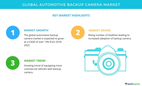 Technavio has published a new market research report on the global automotive backup camera market from 2018-2022. (Graphic: Business Wire)